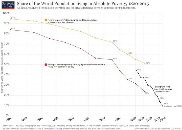World-Poverty-Since-1820.png